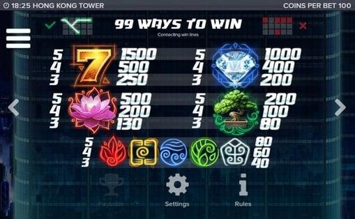 Таблица выплат в игре Hong Kong Tower