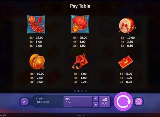 Выплаты за символы в игровом аппарате Dancing Dragon Spring Festival