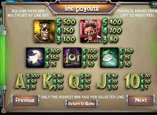 Таблица выплат в онлайн аппарате Frankenslot's Monster
