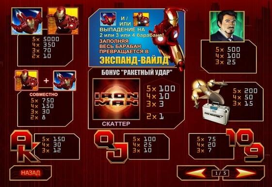 Описание игровых символов Iron Man