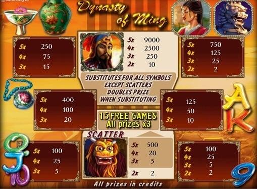 Описание игры на автомате Dynasty of Ming