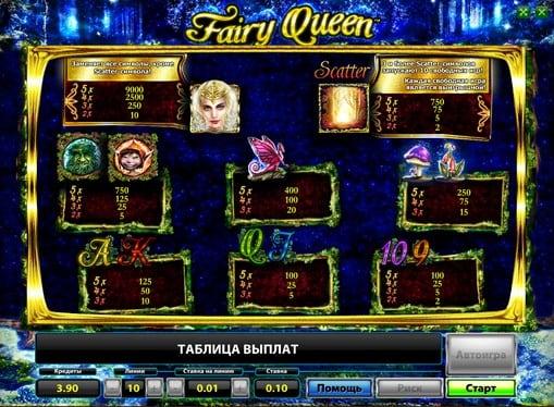 Таблица выплат в слоте Fairy Queen