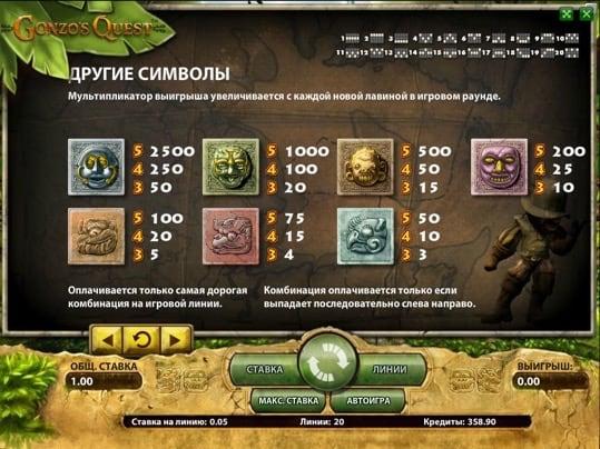 Описание символов и коэффициентов игры Gonzo's Quest