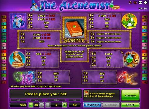 Таблица правил игры в The Alchemist