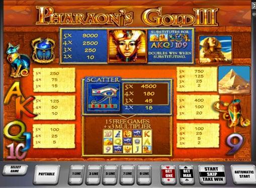 Таблица коэффициентов слота Pharaoh's Gold III