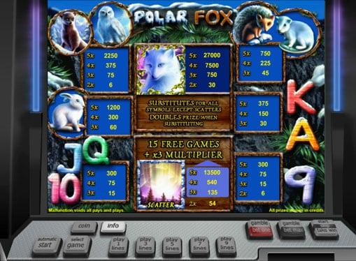 Таблица коэффициентов умножения автомата Polar Fox
