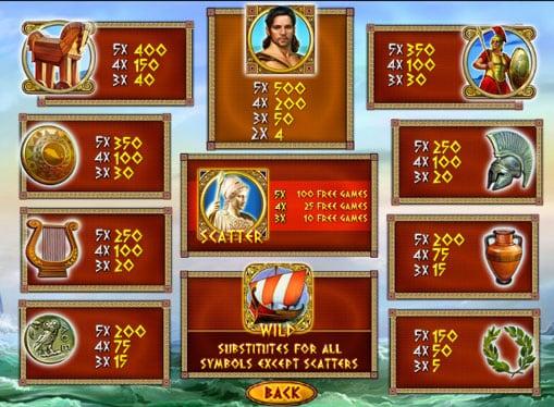 Таблица выплат слота Odysseus