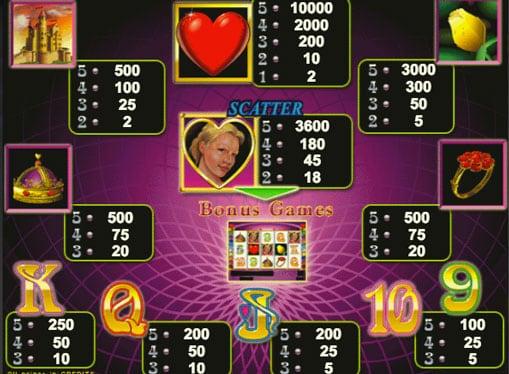 Символы и коэффициенты онлайн игрового автомата Queen of Hearts