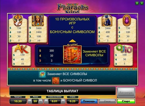 Таблица выплат автомата Pharaohs Ring