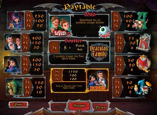 Таблица выплат онлайн аппарата Dracula`s Family