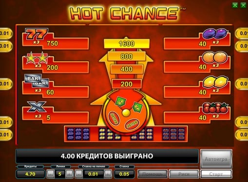 Игровые коэффициенты слота Hot Chance