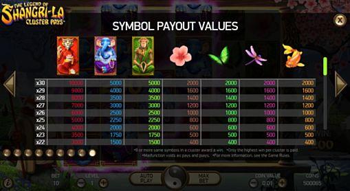 Таблица коэффициентов в слоте The Legend of Shangri-La