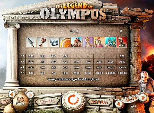 Коэффициенты бонус игры Legend of Olympus