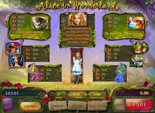Таблица выплат на слоте Alice in Wonderland