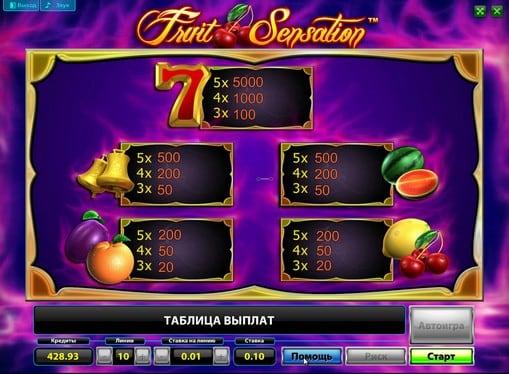 Таблица выплат в автомате Fruit Sensation Deluxe